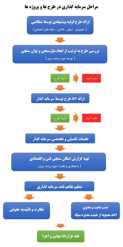 chart - مراحل مشارکت و یا سرمایه گذاری در شرکت سپاد خراسان