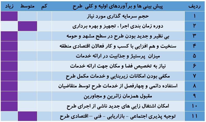04 - بازارچه دائمی صنایع دستی